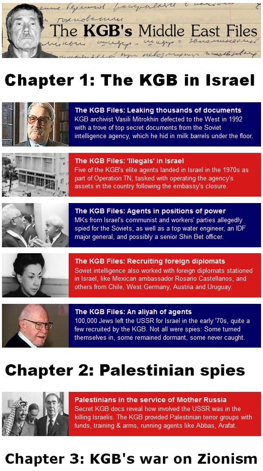 YNET-KGB-ME-Series-graphic-for-reference-to-it